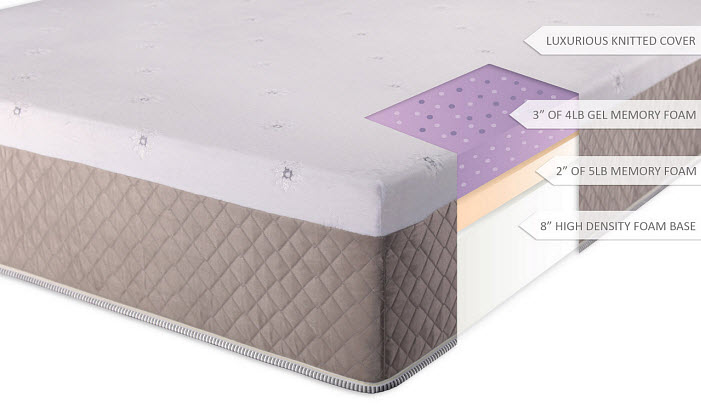 King-size gel memory foam mattress
